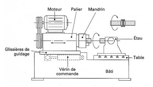 Machine-soudage-par-friction